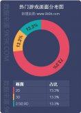 2015年Q3网页游戏开服数据报告