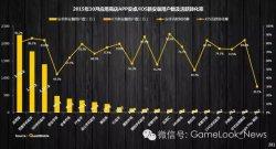 2015渠道排行榜 顶级手游DAU比渠道还高