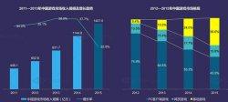 DataEye:2015年中国移动游戏市场达514亿