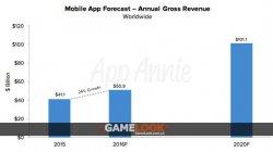 App Annie:2020年全球手游收入达746亿美元 新兴市场将增长
