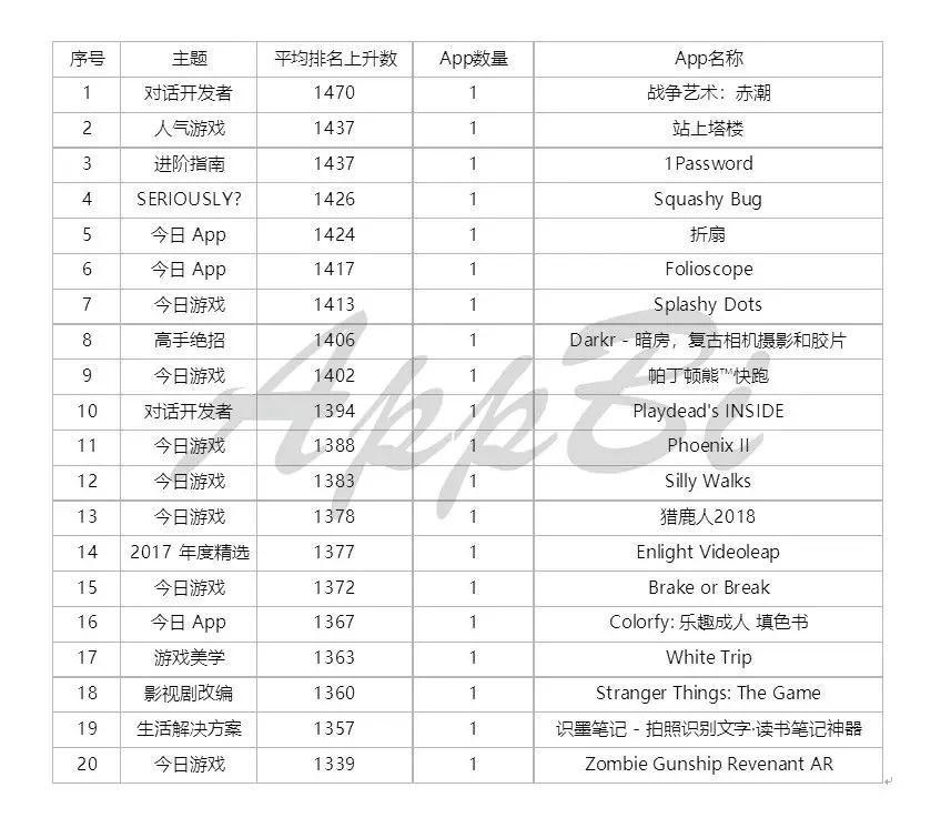 苹果应用商店Today报告(中国区)