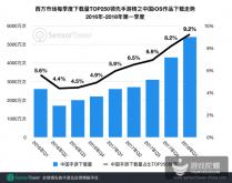 西方市场收入TOP250榜上的24部中国手游吸金总量约1.7亿美元