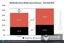 《F/GO》表现出色,上半年全球手游收入266亿美元,同比增长19%