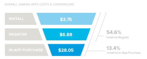 2018年买量成本报告:平均每付费用户成本为28美元