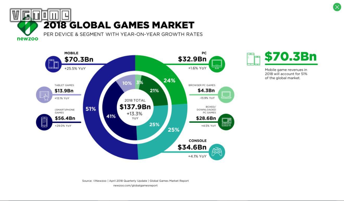 宫本茂:游戏产业应少用F2P模式,不要太过贪婪
