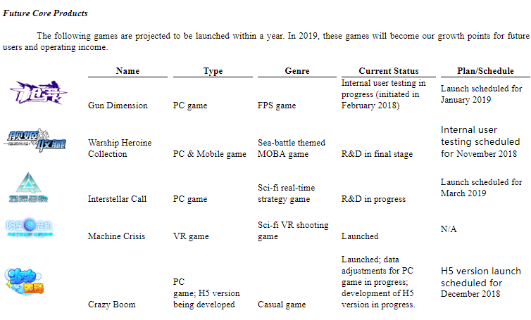 跳跃网络赴美递交招股书:2018年上半年营收1.12亿元,PC游戏收益占比近九成