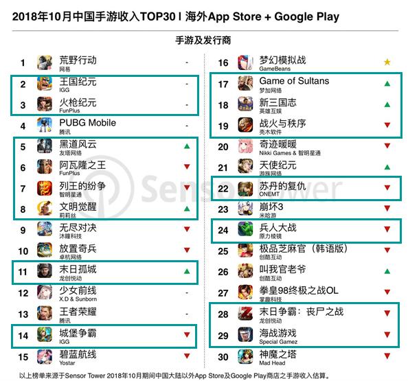 600万下载量能进TOP10,收入榜TOP4月流水超1.5亿10月中国手游出海榜单分析