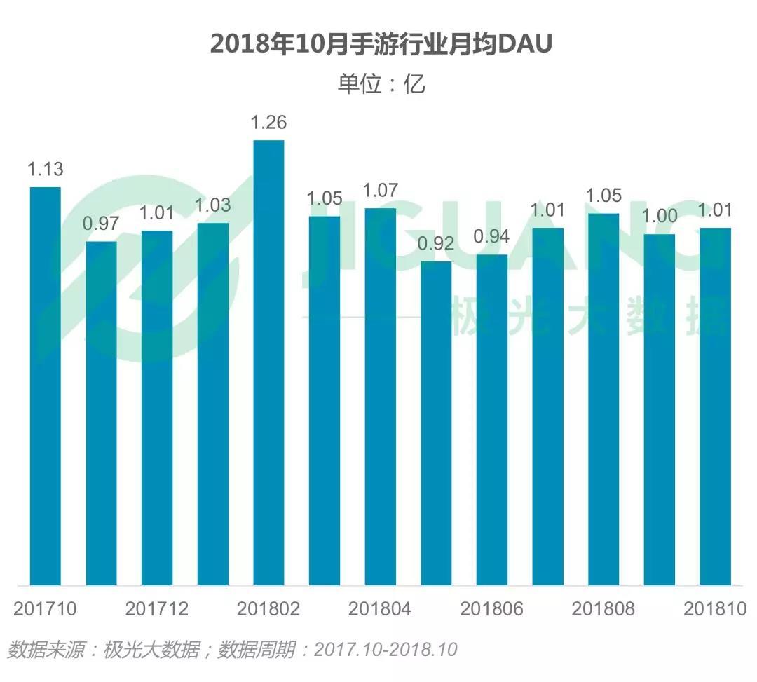 2018年中国手游用户量从6.13亿骤降至5.27亿,腾讯游戏玩家占比高达72%2018手游行业年度研究报告