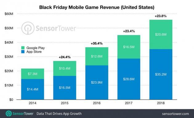 美国手游市场:黑五单日收入创新高 达5580万美元