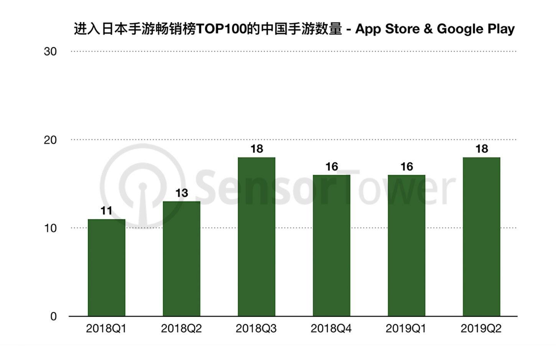 中国手游Q2日本市场收入同比暴增62.5%